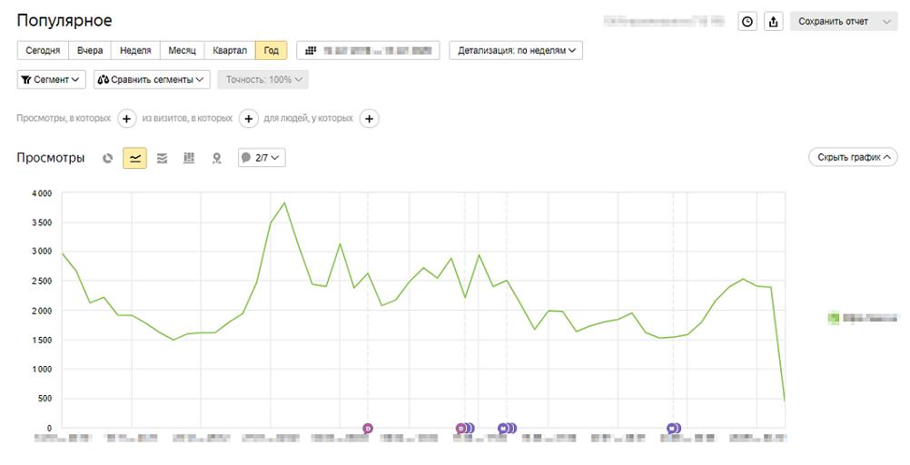 Поведенческие факторы yandex Тверской бульвар интернет реклама это виды