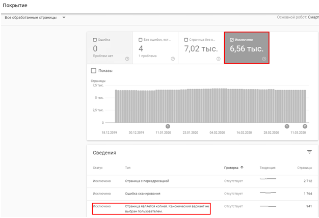 Search Console Покрытие