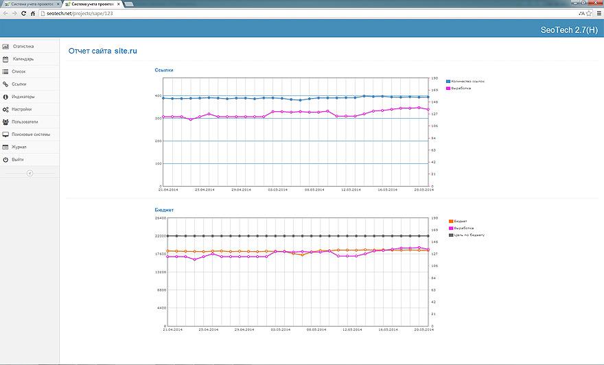 Данные о работе с ссылочным окружением сайта