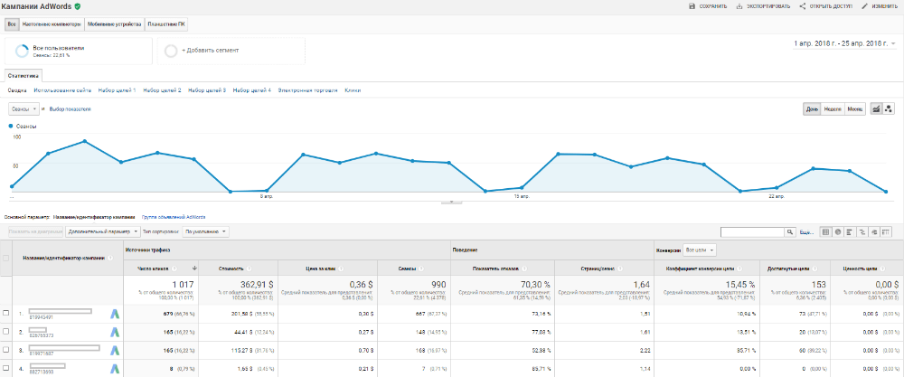 Отчет по Adwords в Google Analytics