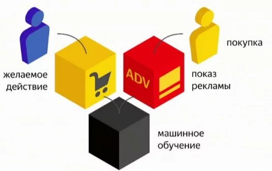Яндекс запустил Аудитории